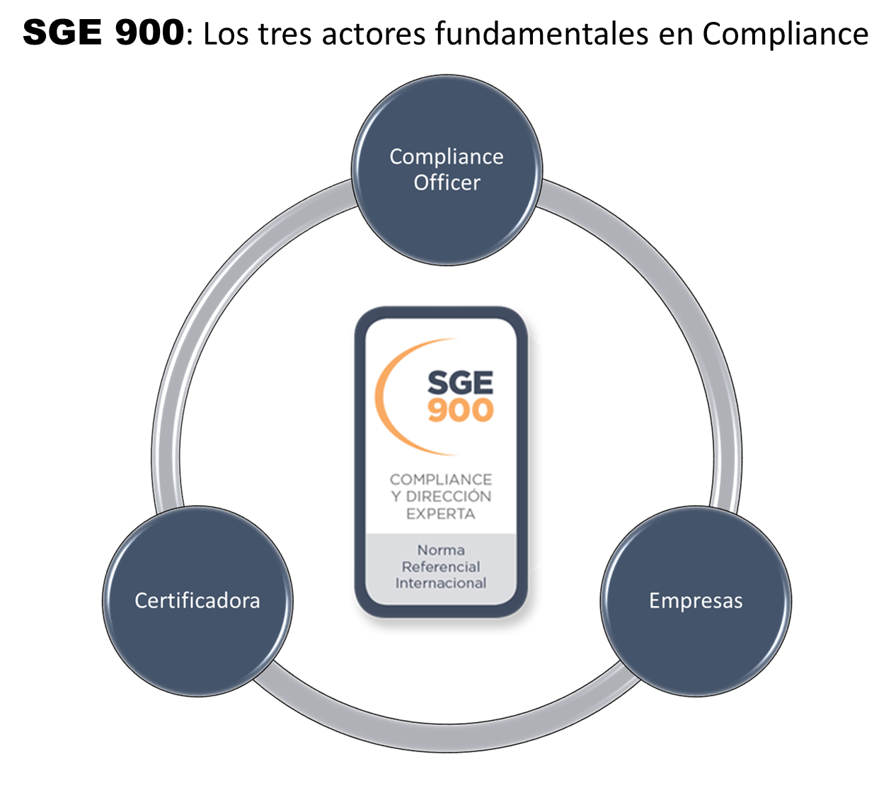 Actores compliance SGE 900