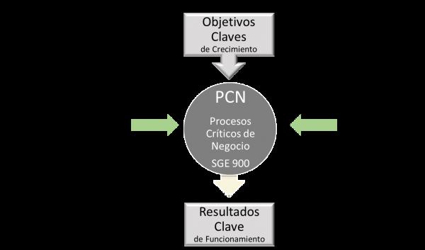 SGE900 - Relacion Procesos Criticos con Riesgos Legales