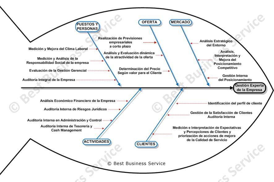 Estructura de la Norma Referencial Internacional SGE 900